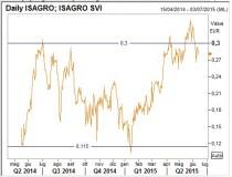 Isagro2