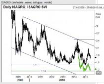 Isagro1